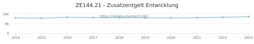 Erstattungsbetrag Historie für das Zusatzentgelt ZE144.21