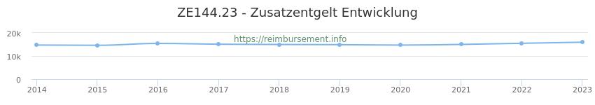 Erstattungsbetrag Historie für das Zusatzentgelt ZE144.23