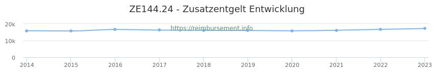 Erstattungsbetrag Historie für das Zusatzentgelt ZE144.24