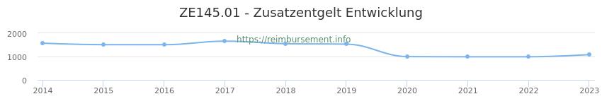 Erstattungsbetrag Historie für das Zusatzentgelt ZE145.01