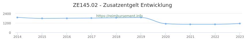 Erstattungsbetrag Historie für das Zusatzentgelt ZE145.02