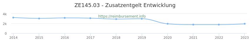 Erstattungsbetrag Historie für das Zusatzentgelt ZE145.03