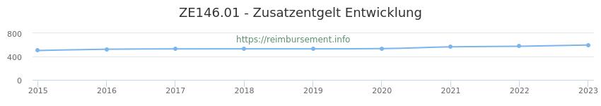 Erstattungsbetrag Historie für das Zusatzentgelt ZE146.01