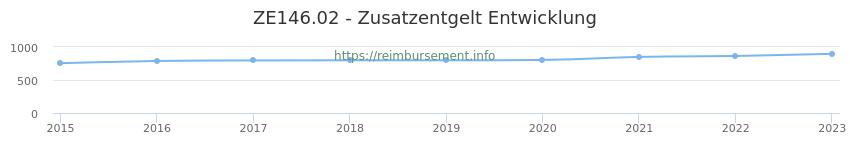 Erstattungsbetrag Historie für das Zusatzentgelt ZE146.02