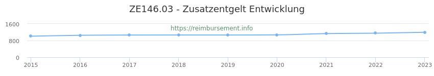 Erstattungsbetrag Historie für das Zusatzentgelt ZE146.03