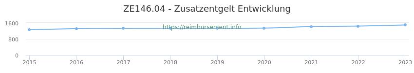 Erstattungsbetrag Historie für das Zusatzentgelt ZE146.04