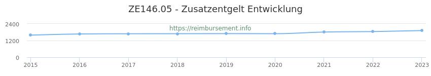 Erstattungsbetrag Historie für das Zusatzentgelt ZE146.05