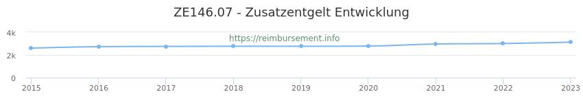 Erstattungsbetrag Historie für das Zusatzentgelt ZE146.07