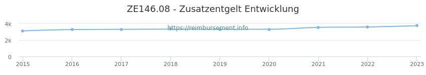 Erstattungsbetrag Historie für das Zusatzentgelt ZE146.08