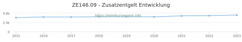 Erstattungsbetrag Historie für das Zusatzentgelt ZE146.09