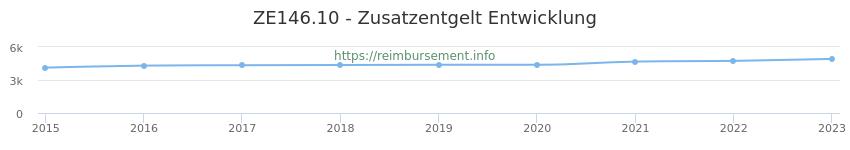 Erstattungsbetrag Historie für das Zusatzentgelt ZE146.10