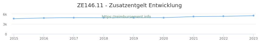 Erstattungsbetrag Historie für das Zusatzentgelt ZE146.11