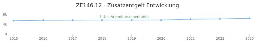 Erstattungsbetrag Historie für das Zusatzentgelt ZE146.12