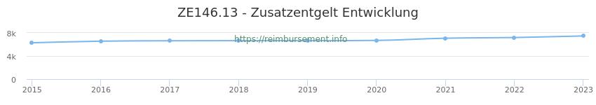 Erstattungsbetrag Historie für das Zusatzentgelt ZE146.13