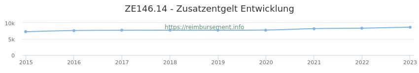 Erstattungsbetrag Historie für das Zusatzentgelt ZE146.14
