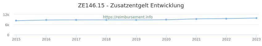 Erstattungsbetrag Historie für das Zusatzentgelt ZE146.15