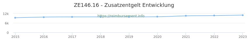 Erstattungsbetrag Historie für das Zusatzentgelt ZE146.16
