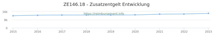 Erstattungsbetrag Historie für das Zusatzentgelt ZE146.18