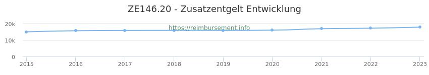 Erstattungsbetrag Historie für das Zusatzentgelt ZE146.20