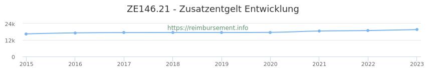 Erstattungsbetrag Historie für das Zusatzentgelt ZE146.21