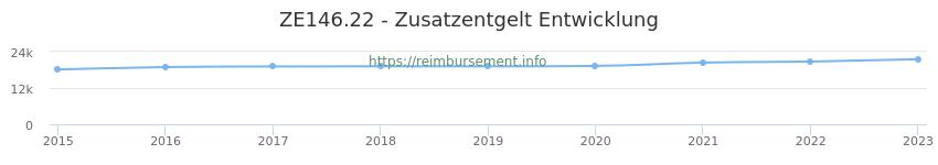 Erstattungsbetrag Historie für das Zusatzentgelt ZE146.22