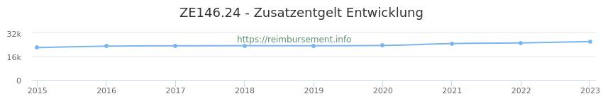 Erstattungsbetrag Historie für das Zusatzentgelt ZE146.24