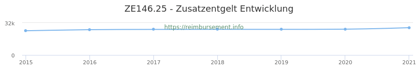 Erstattungsbetrag Historie für das Zusatzentgelt ZE146.25