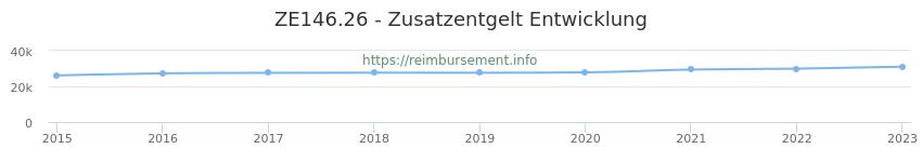 Erstattungsbetrag Historie für das Zusatzentgelt ZE146.26