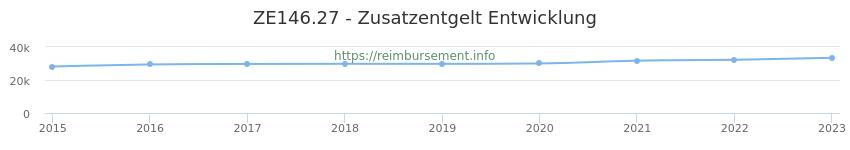 Erstattungsbetrag Historie für das Zusatzentgelt ZE146.27