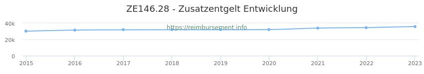 Erstattungsbetrag Historie für das Zusatzentgelt ZE146.28