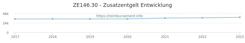 Erstattungsbetrag Historie für das Zusatzentgelt ZE146.30