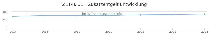 Erstattungsbetrag Historie für das Zusatzentgelt ZE146.31