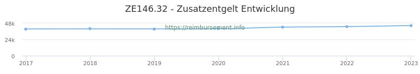 Erstattungsbetrag Historie für das Zusatzentgelt ZE146.32
