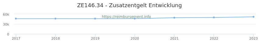 Erstattungsbetrag Historie für das Zusatzentgelt ZE146.34