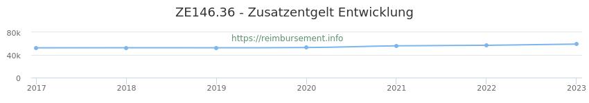Erstattungsbetrag Historie für das Zusatzentgelt ZE146.36