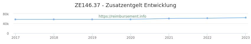 Erstattungsbetrag Historie für das Zusatzentgelt ZE146.37