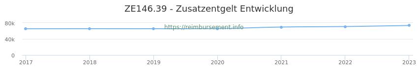 Erstattungsbetrag Historie für das Zusatzentgelt ZE146.39