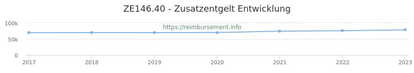 Erstattungsbetrag Historie für das Zusatzentgelt ZE146.40