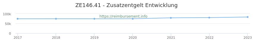 Erstattungsbetrag Historie für das Zusatzentgelt ZE146.41