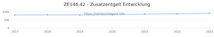 Erstattungsbetrag Historie für das Zusatzentgelt ZE146.42