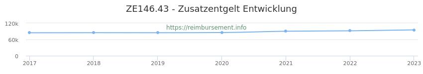 Erstattungsbetrag Historie für das Zusatzentgelt ZE146.43
