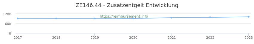 Erstattungsbetrag Historie für das Zusatzentgelt ZE146.44