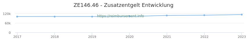 Erstattungsbetrag Historie für das Zusatzentgelt ZE146.46