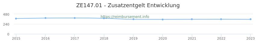 Erstattungsbetrag Historie für das Zusatzentgelt ZE147.01