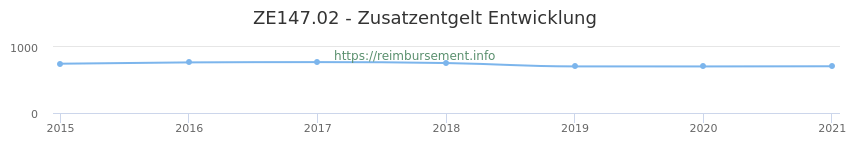 Erstattungsbetrag Historie für das Zusatzentgelt ZE147.02