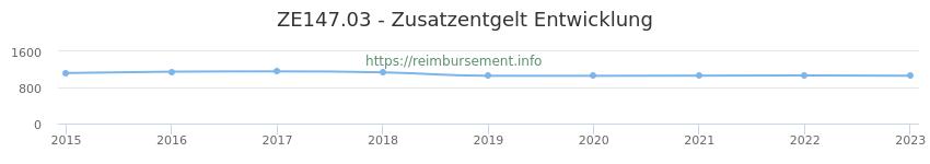 Erstattungsbetrag Historie für das Zusatzentgelt ZE147.03