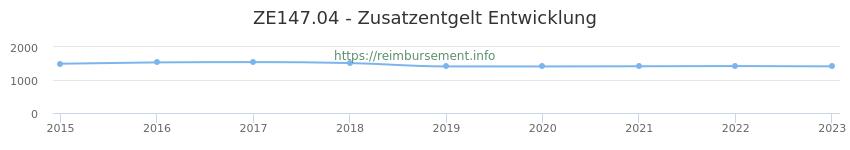 Erstattungsbetrag Historie für das Zusatzentgelt ZE147.04