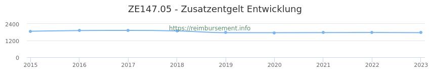 Erstattungsbetrag Historie für das Zusatzentgelt ZE147.05
