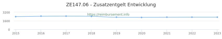 Erstattungsbetrag Historie für das Zusatzentgelt ZE147.06