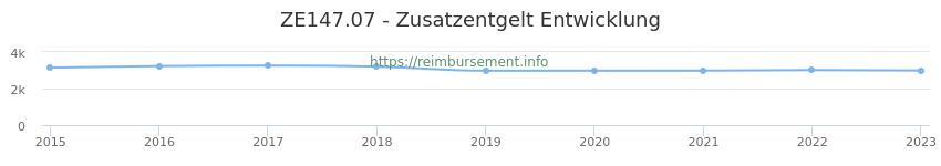 Erstattungsbetrag Historie für das Zusatzentgelt ZE147.07